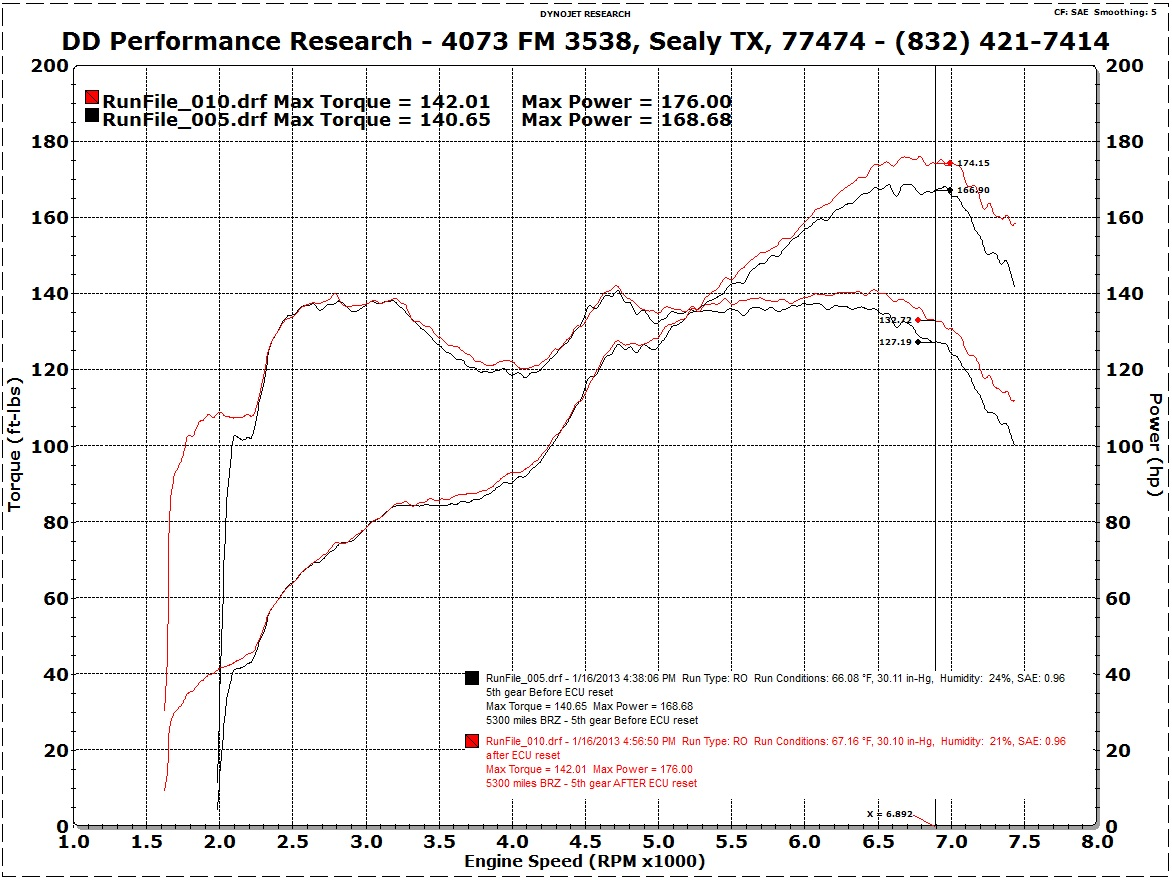 Dd Performance Research Forum Brz Engine Diagram Again We See A Noticeable Increase In Power After Resetting The Oem Ecu As Previously Stated This Information Could Be Used To Falsify Claims And Or Data