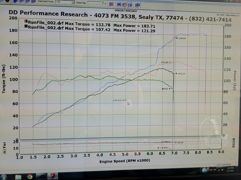 DDPR 2ZZ-GE apexi PowerFC tuned 191 whp - NewCelica org Forum