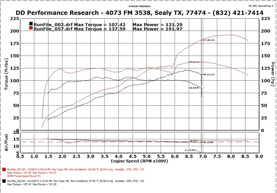 Ddperformanceresearch Com View Topic Richard S 2zz